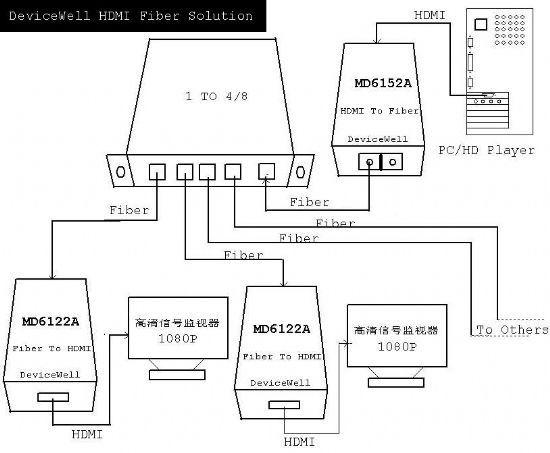下图为hdmi光端机一进多出的应用实例连接示图