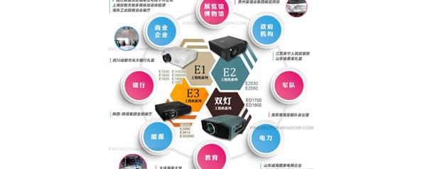 ASK工程投影机服务于八大专业领域 打造经典大屏幕显示