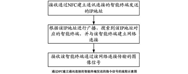 雅图《具有NFC的智能投影机及其控制方法》专利022