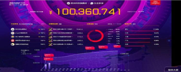 在刚刚结束的双11狂欢购物节上,极米无屏电视再次刷新纪录创造佳绩。截止11月11日24点,极米无屏电视全网销售额突破2亿元,连续四年稳居第一。
