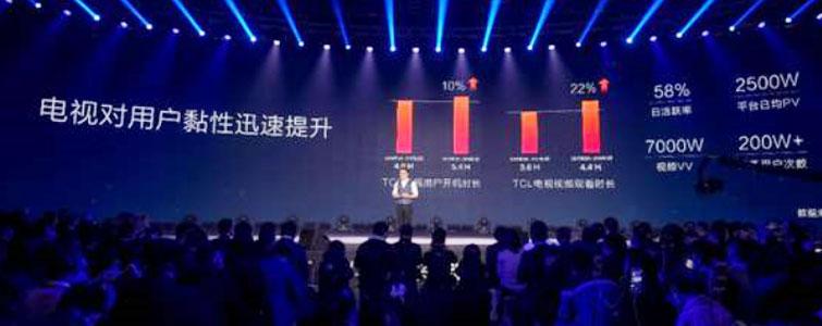 """在2018年3月份,上海家电展上,TCL发布了一个对于整个行业都非常棒的""""消息""""——消费者正在""""回归属于电视的时间""""。"""