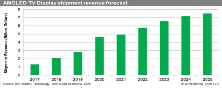 9月份,大尺寸液晶面板继续以2-3美元的价格下跌,行业产能利用率已经跌向80%。台系面板企业更是认为,大尺寸液晶能够盈利要等到2021年!