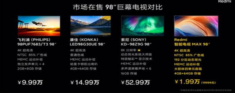 """家里購買一臺100英寸級別的電視機,經濟選擇此前只有激光電視。但是,3月下旬紅米正式推出MAX 98,98英寸大電視價格只有19999元——相當于此前最便宜的98英寸液晶電視機五分之一、最貴的98英寸液晶電視二十五分之一的""""超低價格""""。"""